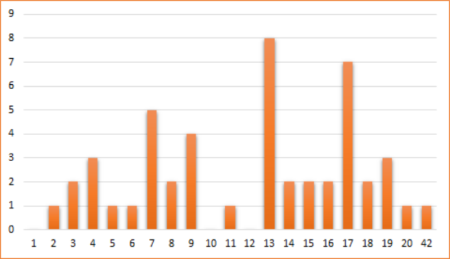 Random Number Chart.png